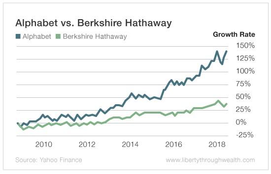 Is Alphabet the Next Berkshire Hathaway?