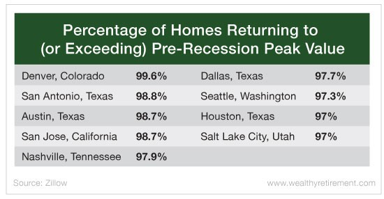 Is the Real Estate Market Peaking?