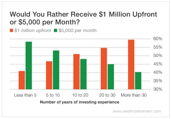 Would You Rather Get $1 Million or $5,000 per Month?
