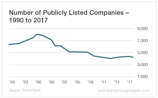 Is the Public Company on the Verge of Extinction?