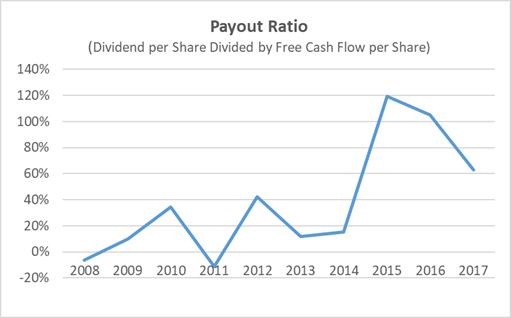 Archer Daniels Midland Payout Ratio 10-Year History