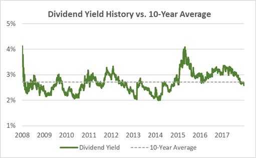 Archer Daniels Midland Dividend Yield 10-Years