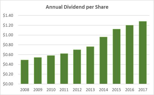 Archer Daniels Midland Dividend 10-Years