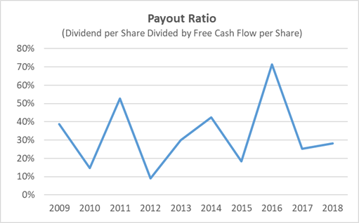 Best Buy Dividend Payout Ratio 10-Year History