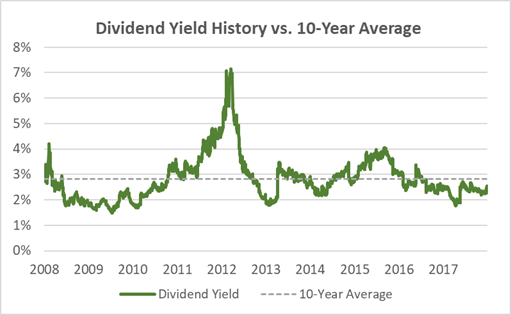 Best Buy Dividend Yield 10-Year History