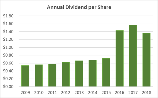 Best Buy Dividend History 10-Years 2018