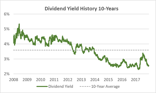 Clorox Dividend Yield History 10-Years