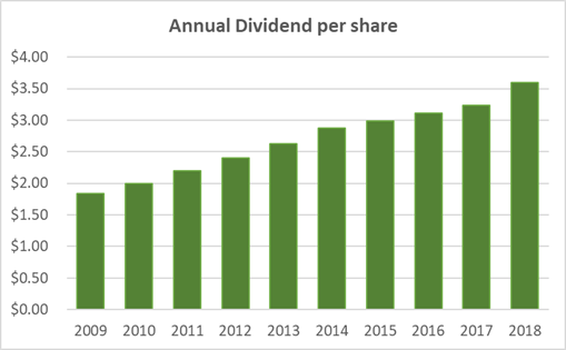 Clorox Dividend History 10-Years