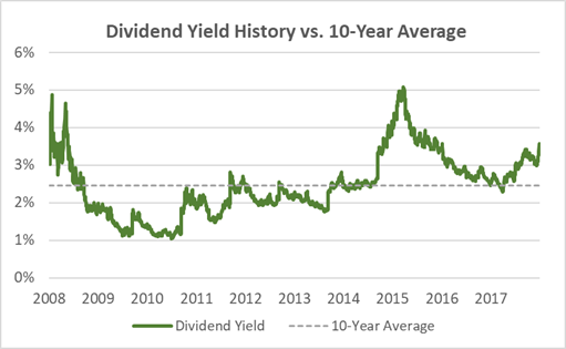 Cummins Dividend Yield 10-Years