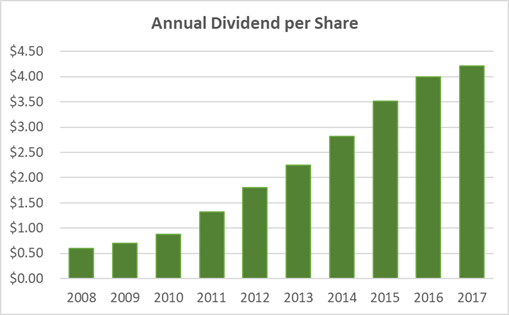 Cummins Dividend History 10-Years