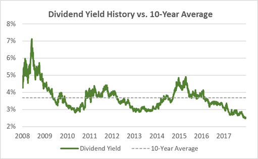 Emerson Electric Dividend Yield 10-Year History and Average