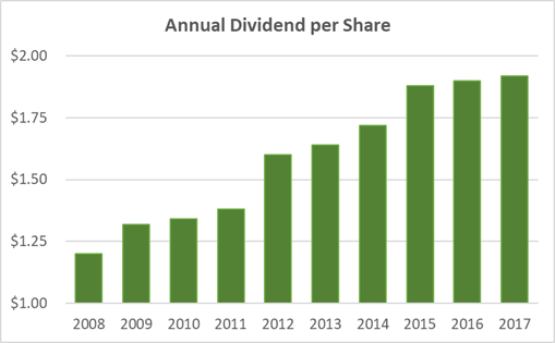 Emerson Electric Dividend per Share 10-Year History