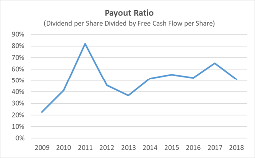 General Mills Dividend Payout Ratio 10-Year History