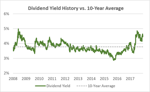 General Mills Dividend Yield History 10-Years