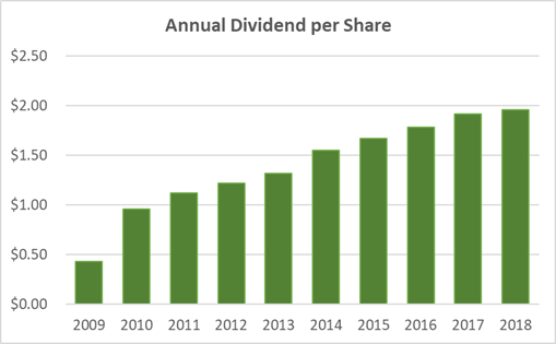 General Mills Dividend History 10-Years