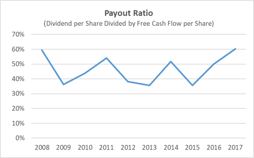 Genuine Parts Free Cash Flow Payout Ratio 10-Years