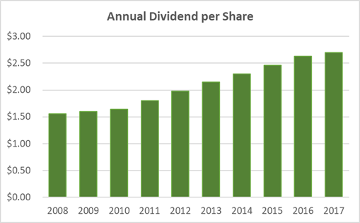Genuine Parts Dividend History and Safety