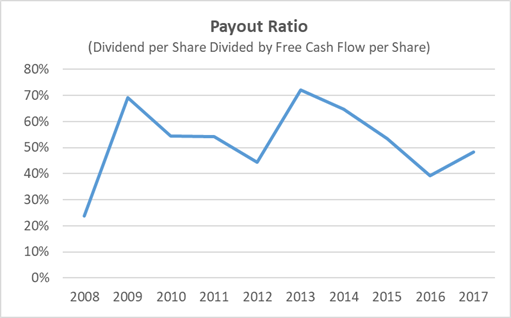 Hasbro Dividend Payout Ratio History 10-Years