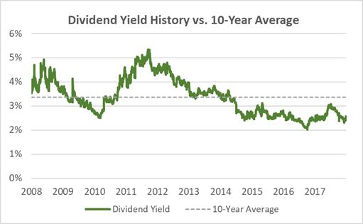 Hasbro Dividend Yield History 10-Years