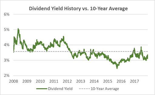 Kellogg Dividend Yield 10-Years