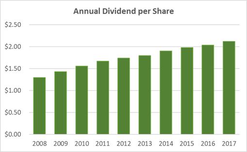 Kellogg Dividend History: Three Charts
