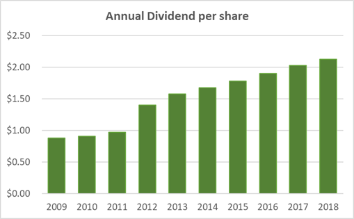 Meredith's Dividend History 10-Years