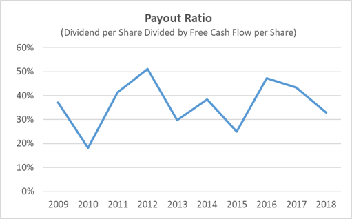 Nike Dividend Payout Ratio 10-Years 2018