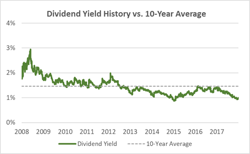 Nike Dividend Yield History 10-Years 2018