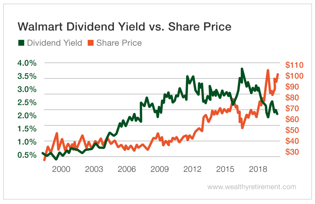 WMT Dividend Yield vs. Share Price