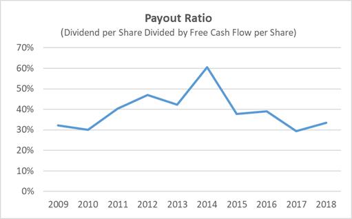 Walmart Payout Ratio 10-Years