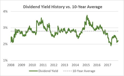Walmart Dividend Yield 10-Years