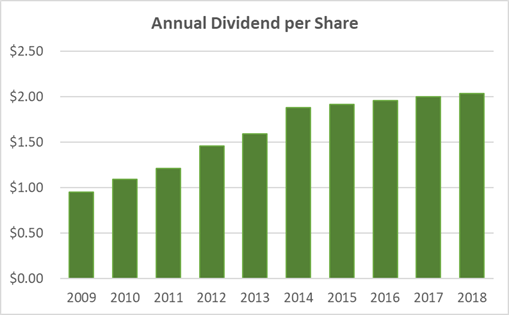 Walmart Dividend History and Safety