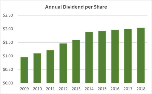 Walmart Dividend History 10-Years