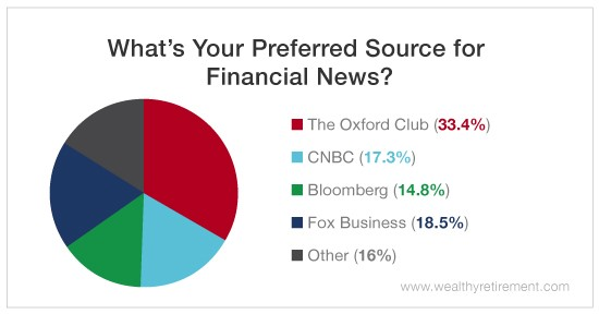 Financial News: Necessary Distraction or Wealth Drainer?