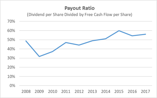 Colgate Dividend Payout Ratio 10-Years