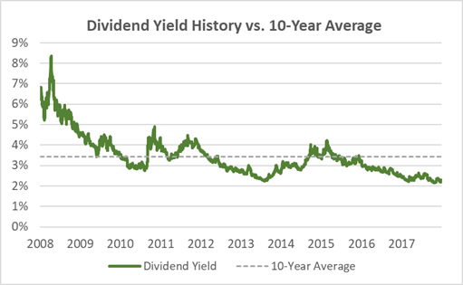 Dover Dividend Yield History