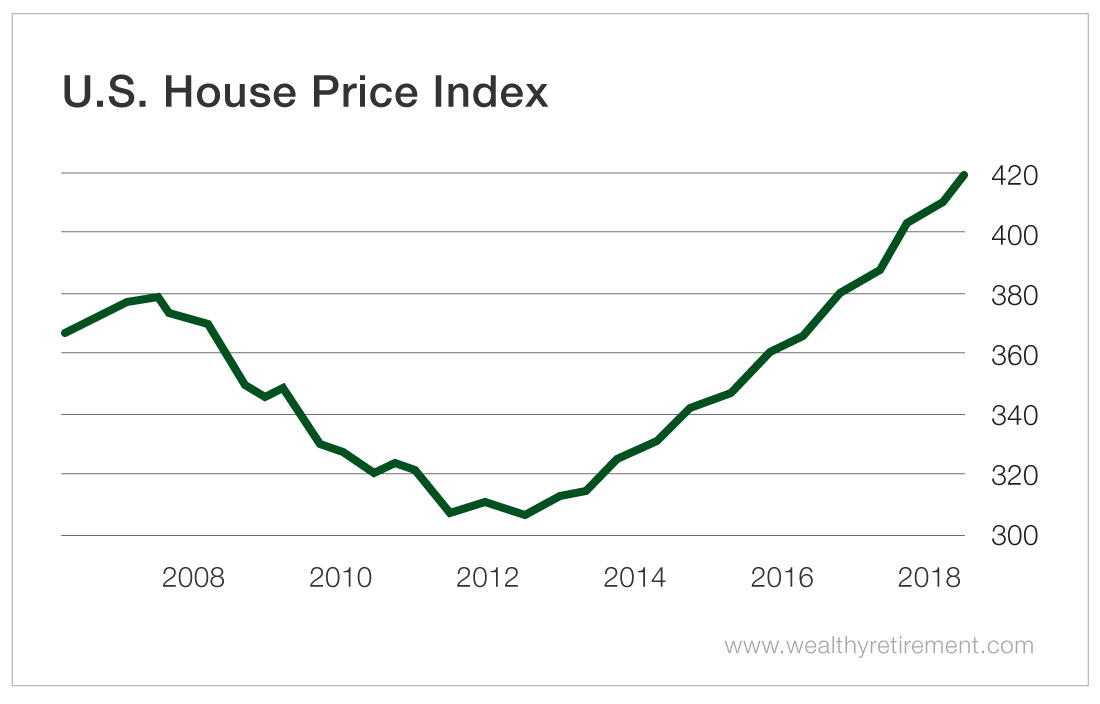 Housing Bubble 2.0 is Here