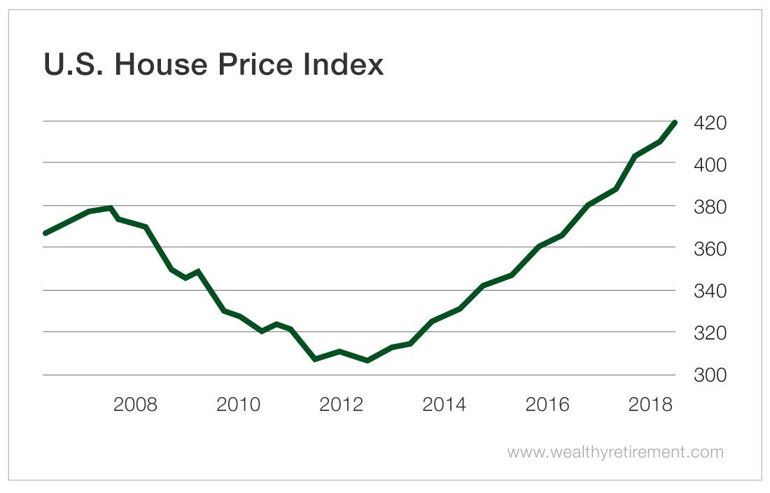 Housing Bubble 2008-2018