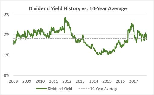 Kroger Current Dividend Yield vs. 10-Year Average