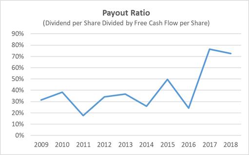 Kroger's Dividend Payout Safety