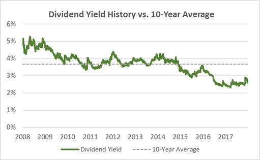 McDonald's Dividend Yield History 10-Years