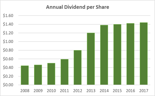 Nu Skin Stock: Dividend History 10-Years