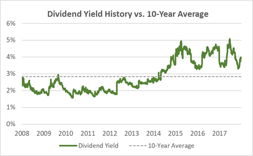 Qualcomm Dividend Yield History vs. 10-Year Average