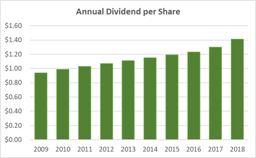 Sysco Dividend History 10-Years