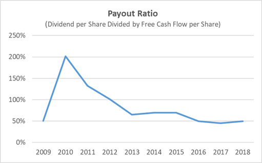 Sysco Dividend Payout Ratio History 10-Years