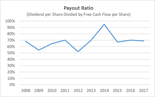 AT&T Dividend Payout Ratio Based on Free Cash Flow