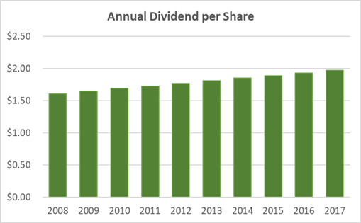 AT&T Dividend Safety: Is $180 Billion in Debt Too Much?