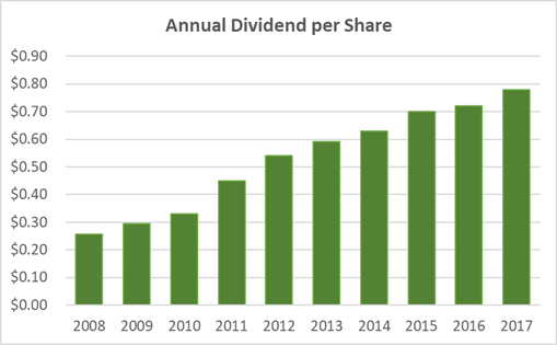CSX Dividend History 10 Years