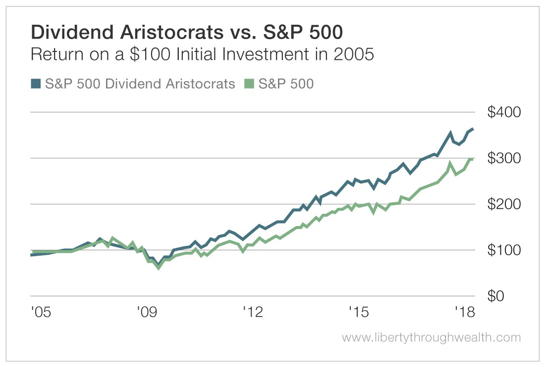 Dividend Aristocrates vs S&P 500