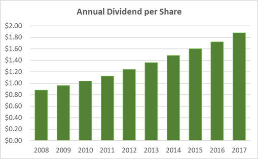 Is McCormick's Dividend Safe? Three Unique Dividend Trend Charts…